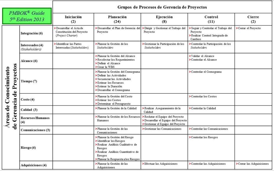 23 reas del conocimiento pmbok 5 edici n david for Ejemplo proyecto completo pmbok